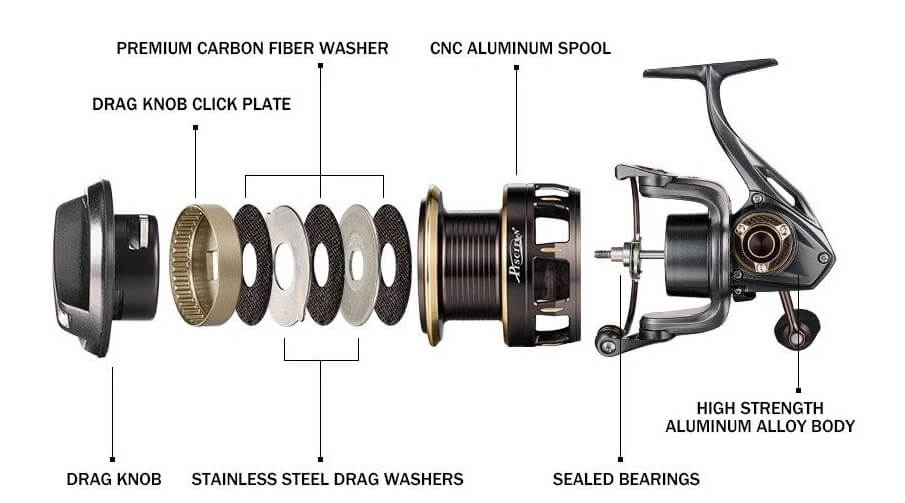 Material of spinning reels