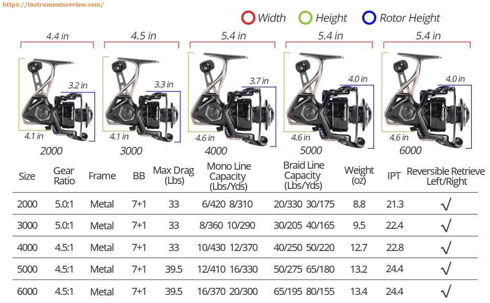 spinning reel size